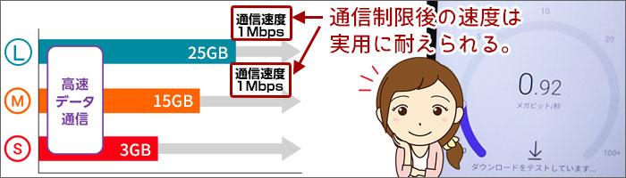 通信制限後は実用に耐えられるスピード。(プランM/R)
