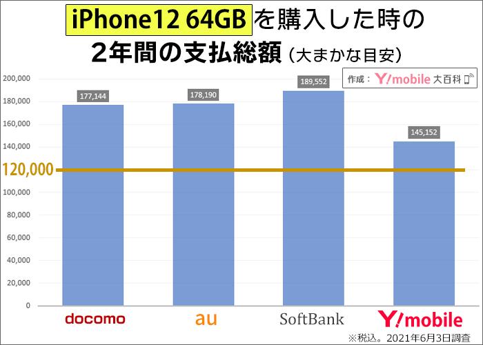 iPhone12 64GBを購入した時の2年間の支払い総額の比較