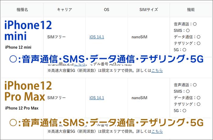ワイモバイルにおける、iPhone12mini/12ProMaxの動作確認一覧