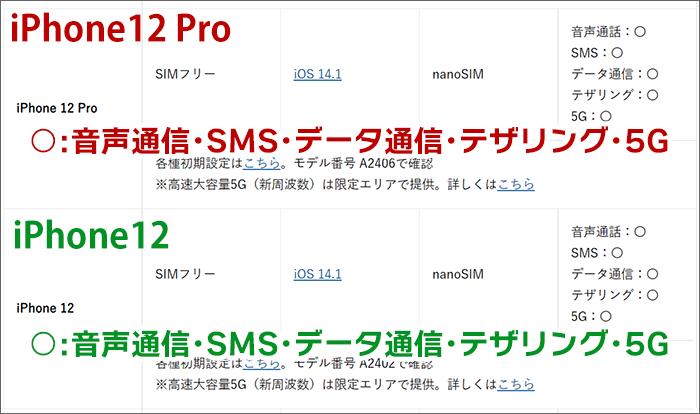 ワイモバイルにおける、iPhone12Pro/12の動作確認一覧