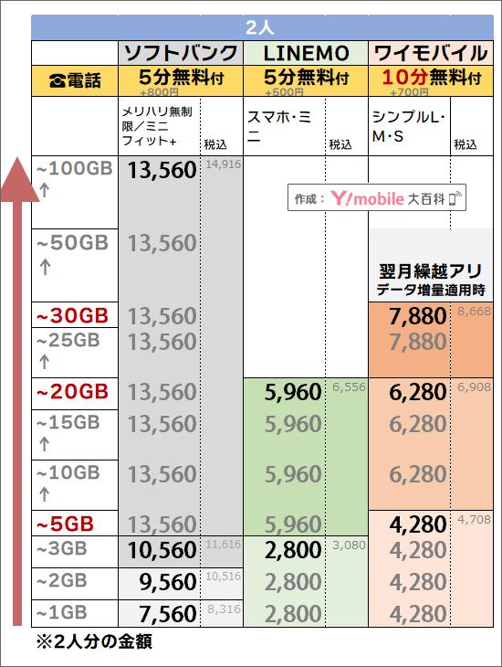 「2人・5分or10分かけ放題」でのソフトバンク・ワイモバイル料金比較