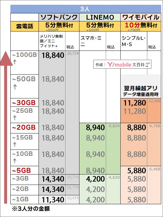 「3人・5分or10分かけ放題」でのソフトバンク・ワイモバイル料金比較