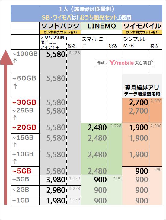 「1人・おうち割光セット有り」でのソフトバンク・ワイモバイル料金比較