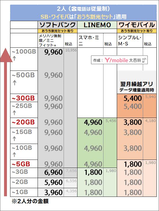 「2人・おうち割光セット有り」でのソフトバンク・ワイモバイル料金比較