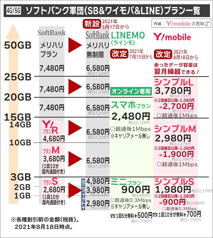 ソフトバンク/ワイモバイル/LINEMO、大まかな金額比較(2021年8月以降)