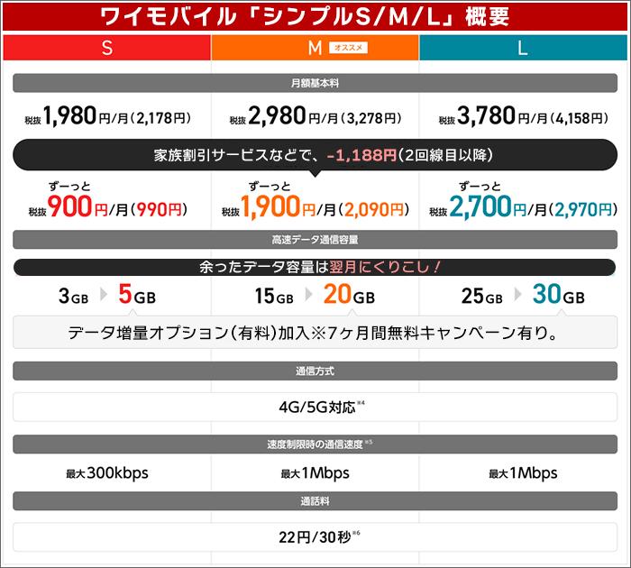 ワイモバイル「シンプルS/M/L」概要(2021年8月18日から)