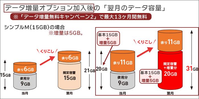 「データ増量無料キャンペーン2」適用後の「翌月のデータ容量」イメージ