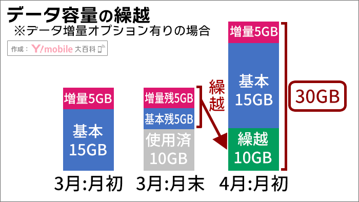 ワイモバイル、データ容量の「翌月繰越」イメージ